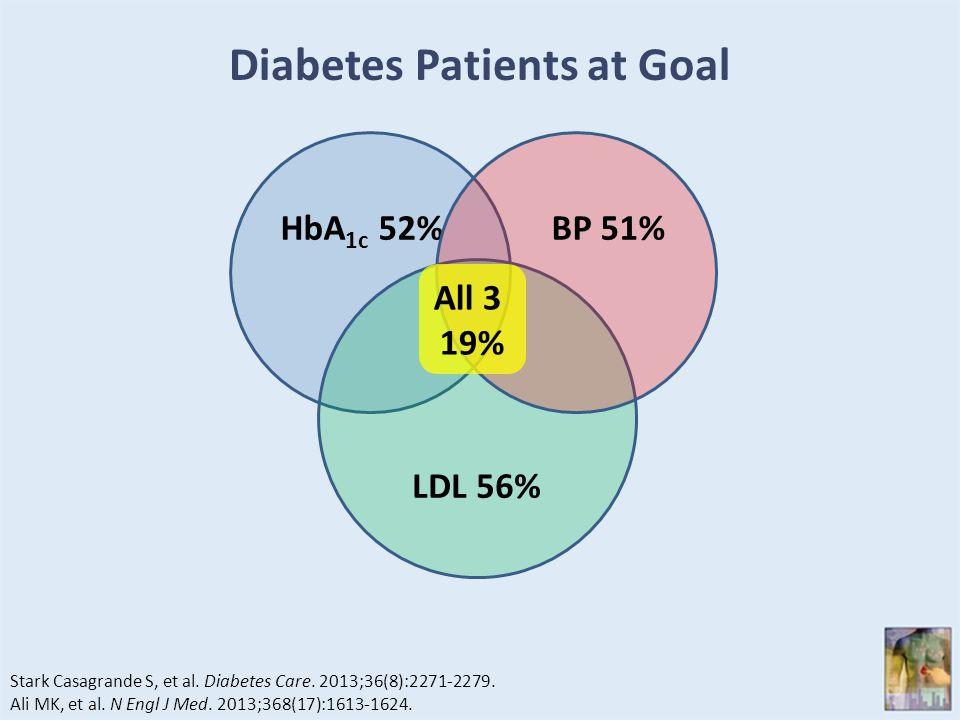 Diabetes Patients at Goal Stark Casagrande S, et al.