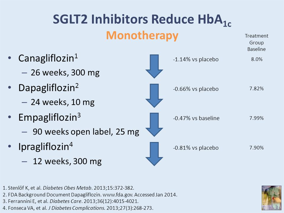 SGLT2 Inhibitors Reduce HbA 1c Monotherapy Canagliflozin 1 – 26 weeks, 300 mg Dapagliflozin 2 – 24 weeks, 10 mg Empagliflozin 3 – 90 weeks open label,