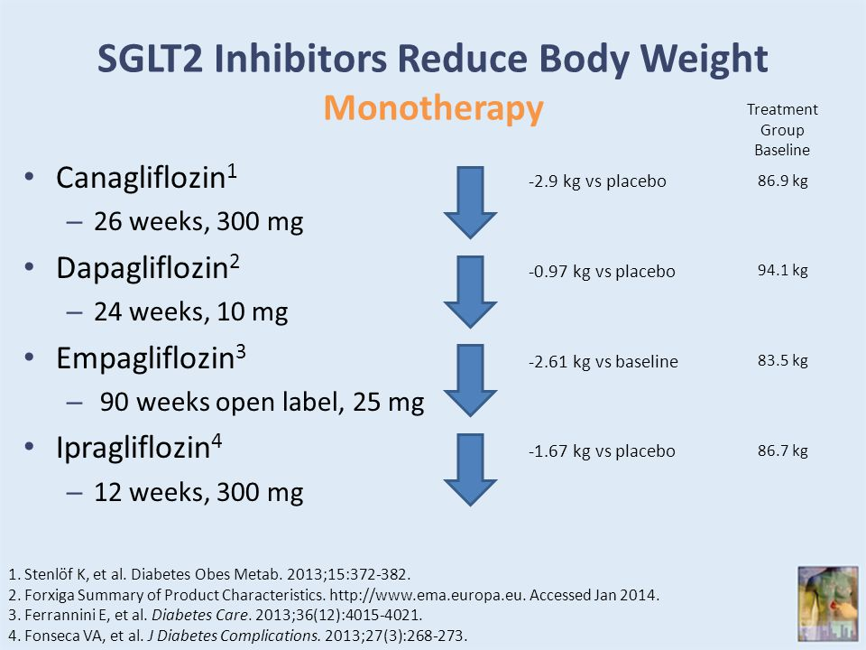 SGLT2 Inhibitors Reduce Body Weight Monotherapy Canagliflozin 1 – 26 weeks, 300 mg Dapagliflozin 2 – 24 weeks, 10 mg Empagliflozin 3 – 90 weeks open label, 25 mg Ipragliflozin 4 – 12 weeks, 300 mg -2.9 kg vs placebo 1.Stenlöf K, et al.
