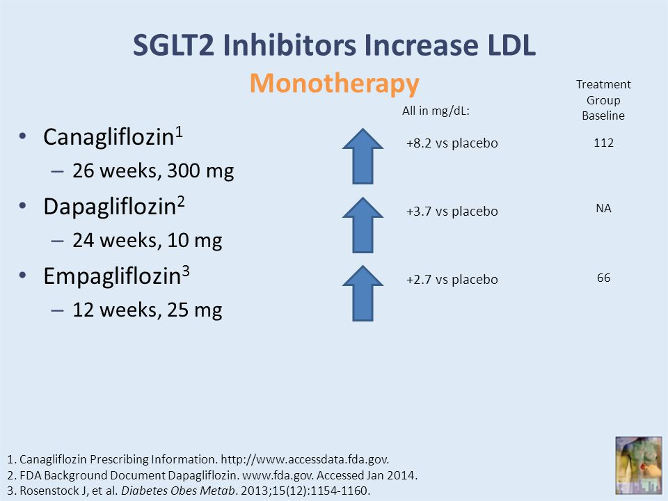 SGLT2 Inhibitors Increase LDL Monotherapy Canagliflozin 1 – 26 weeks, 300 mg Dapagliflozin 2 – 24 weeks, 10 mg Empagliflozin 3 – 12 weeks, 25 mg +8.2 vs placebo 1.Canagliflozin Prescribing Information.