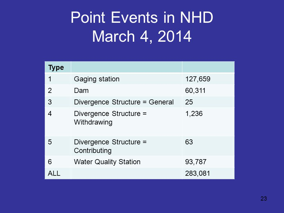 Point Events in NHD March 4, 2014 23 Type 1Gaging station127,659 2Dam60,311 3Divergence Structure = General25 4Divergence Structure = Withdrawing 1,236 5Divergence Structure = Contributing 63 6Water Quality Station93,787 ALL283,081