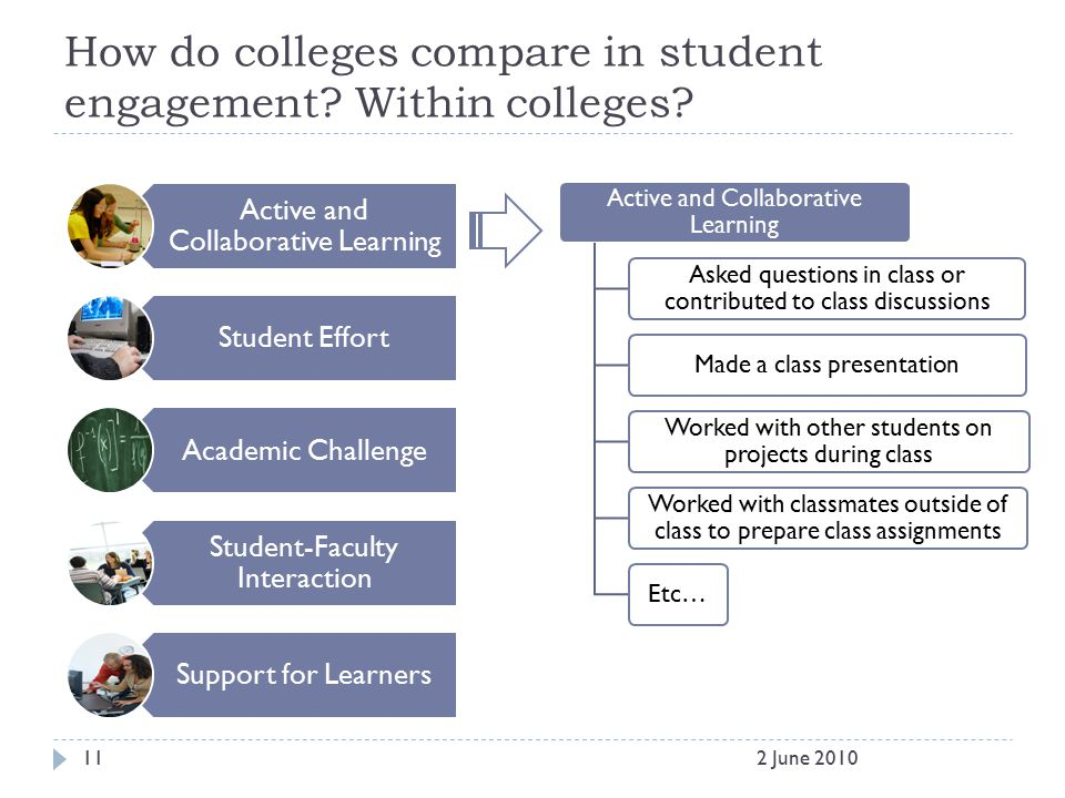 How do colleges compare in student engagement. Within colleges.