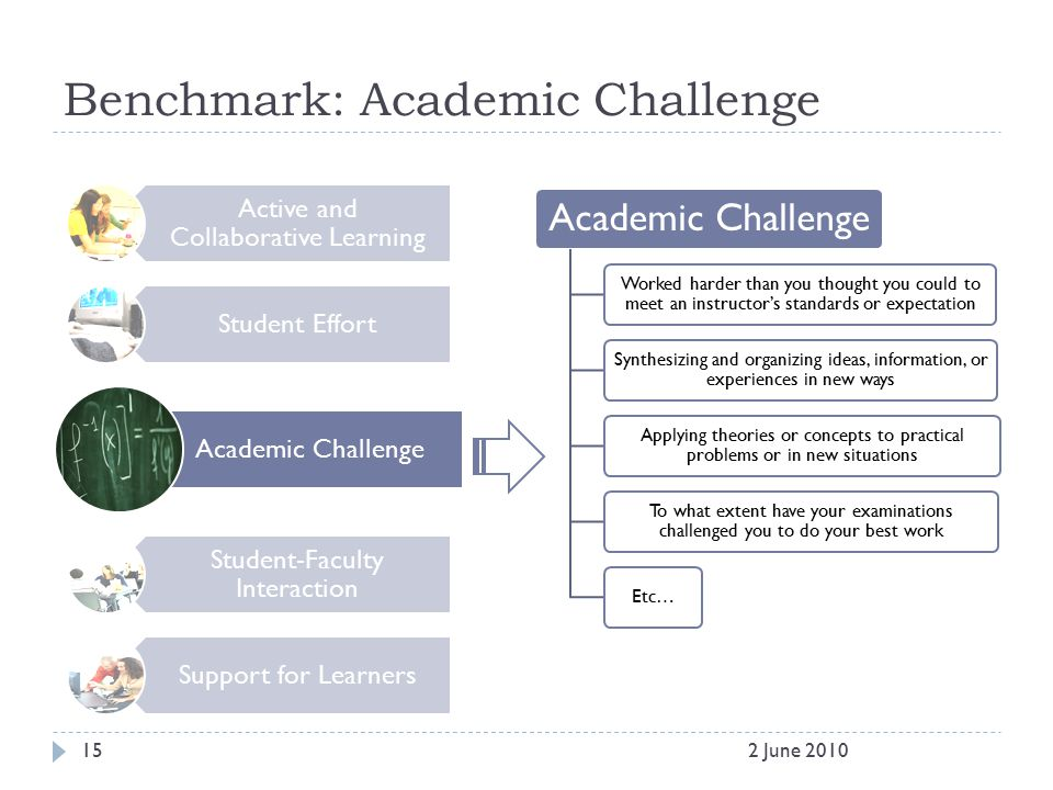 Benchmark: Academic Challenge Active and Collaborative Learning Student Effort Academic Challenge Student-Faculty Interaction Support for Learners Aca