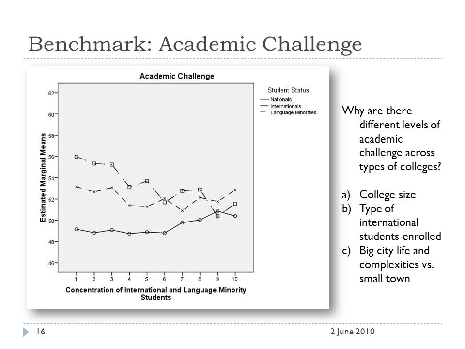 Benchmark: Academic Challenge 162 June 2010 Why are there different levels of academic challenge across types of colleges? a)College size b)Type of in