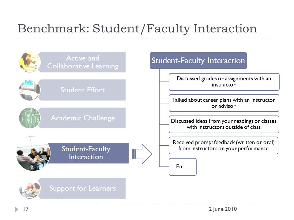 Benchmark: Student/Faculty Interaction Active and Collaborative Learning Student Effort Academic Challenge Student-Faculty Interaction Support for Lea