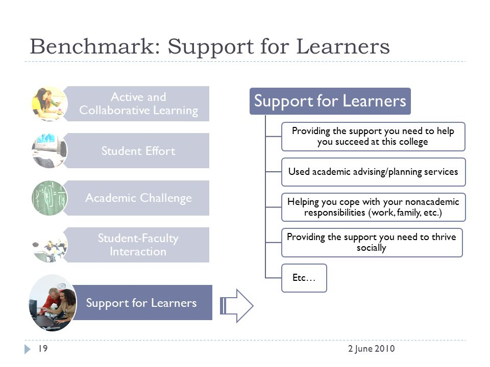 Benchmark: Support for Learners Active and Collaborative Learning Student Effort Academic Challenge Student-Faculty Interaction Support for Learners P