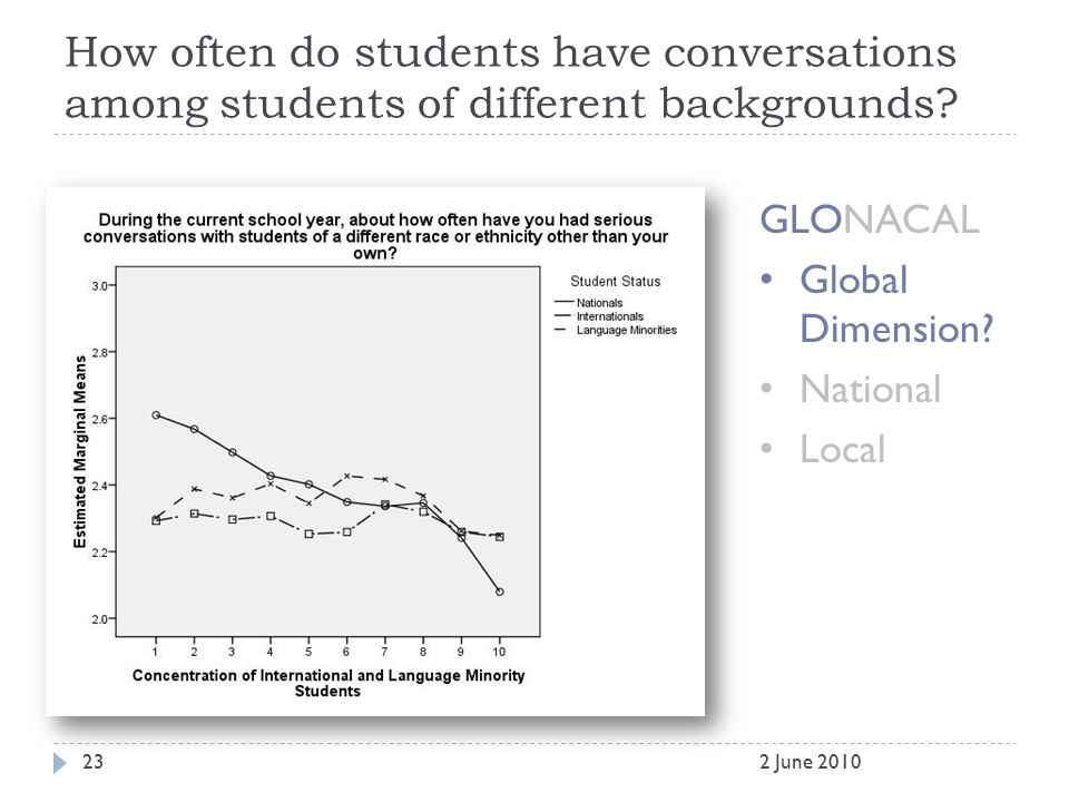 How often do students have conversations among students of different backgrounds.