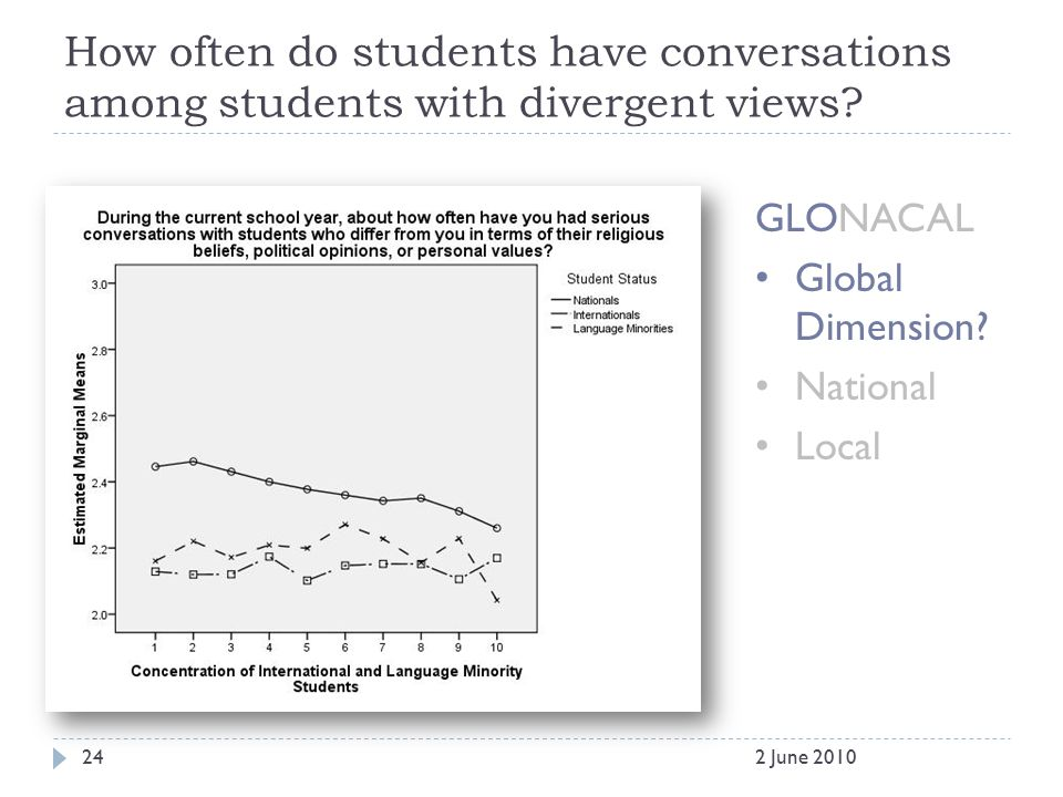 How often do students have conversations among students with divergent views? GLONACAL Global Dimension? National Local 242 June 2010