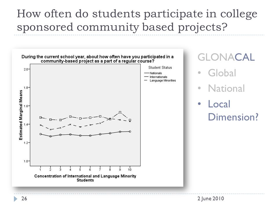 How often do students participate in college sponsored community based projects? GLONACAL Global National Local Dimension? 262 June 2010