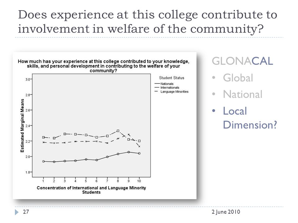 Does experience at this college contribute to involvement in welfare of the community? GLONACAL Global National Local Dimension? 272 June 2010