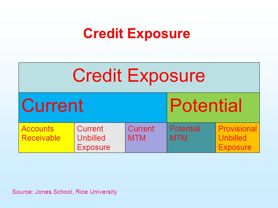 Credit Exposure Source: Jones School, Rice University Credit Exposure CurrentPotential Accounts Receivable Current Unbilled Exposure Current MTM Potential MTM Provisional Unbilled Exposure