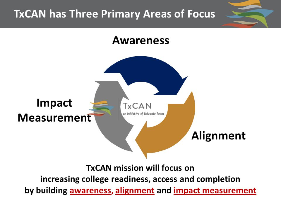 TxCAN has Three Primary Areas of Focus Awareness Alignment Impact Measurement TxCAN mission will focus on increasing college readiness, access and completion by building awareness, alignment and impact measurement