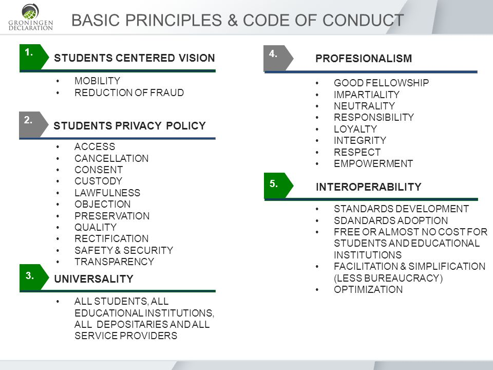 1. BASIC PRINCIPLES & CODE OF CONDUCT STUDENTS CENTERED VISION 2.