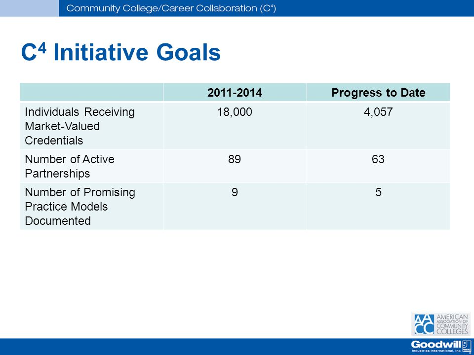 C 4 Initiative Goals 2011-2014Progress to Date Individuals Receiving Market-Valued Credentials 18,0004,057 Number of Active Partnerships 8963 Number of Promising Practice Models Documented 95