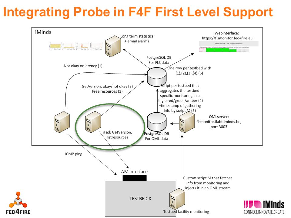 7 Integrating Probe in F4F First Level Support