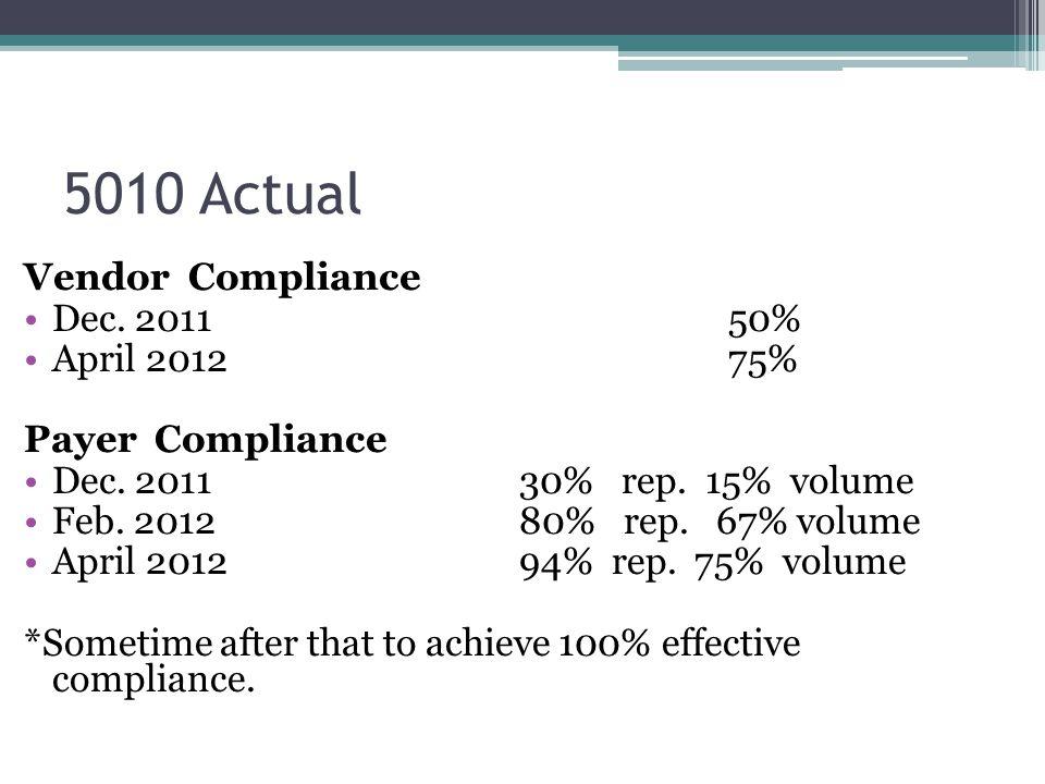 5010 Actual Vendor Compliance Dec. 2011 50% April 2012 75% Payer Compliance Dec. 2011 30% rep. 15% volume Feb. 2012 80% rep. 67% volume April 2012 94%