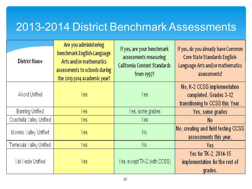 2013-2014 District Benchmark Assessments 20