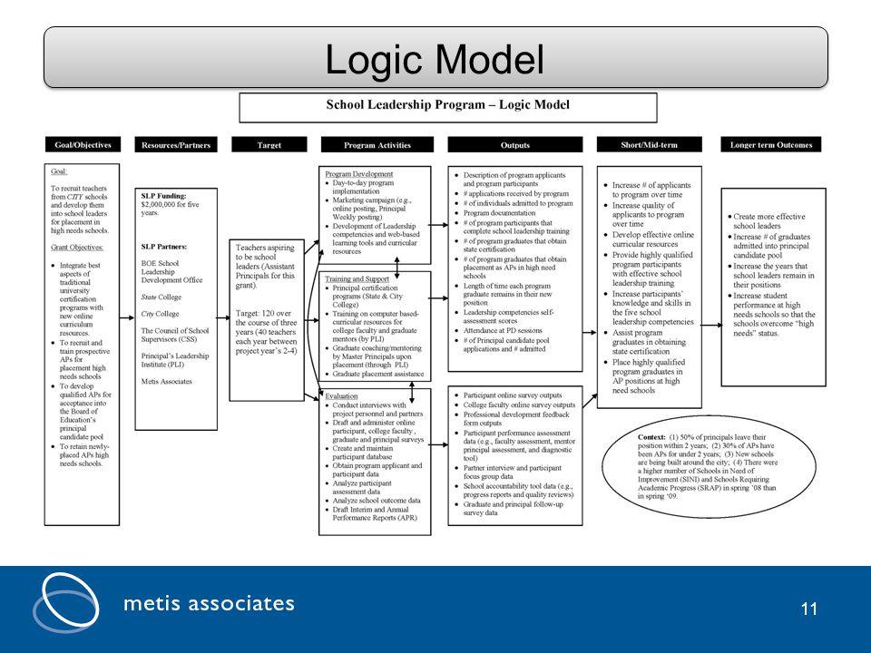 11 Logic Model