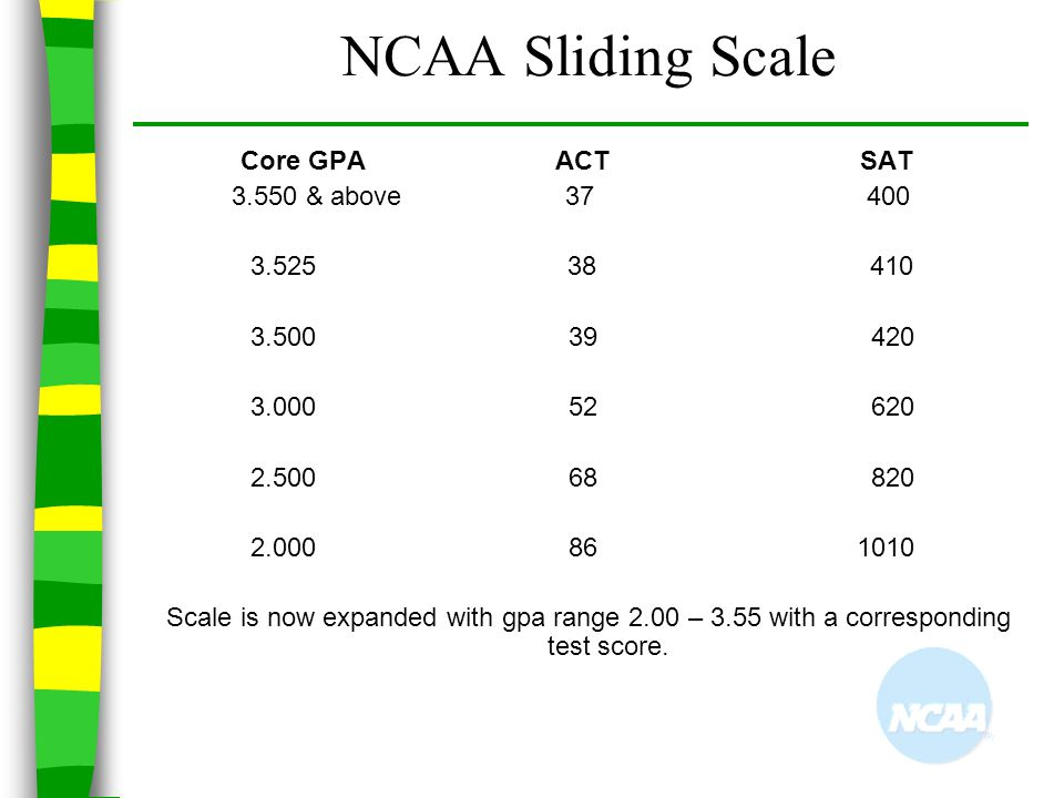 NCAA Sliding Scale Core GPA ACT SAT 3.550 & above 37 400 3.525 38 410 3.500 39 420 3.000 52 620 2.500 68 820 2.000 86 1010 Scale is now expanded with