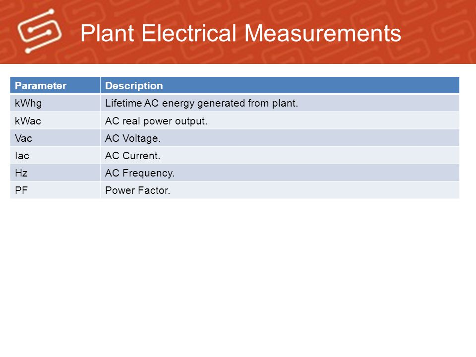 Plant Electrical Measurements ParameterDescription kWhgLifetime AC energy generated from plant.