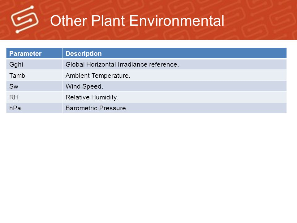 Other Plant Environmental ParameterDescription GghiGlobal Horizontal Irradiance reference.
