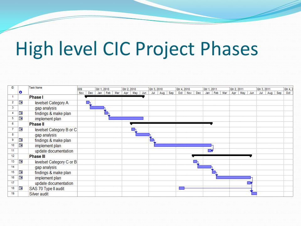High level CIC Project Phases