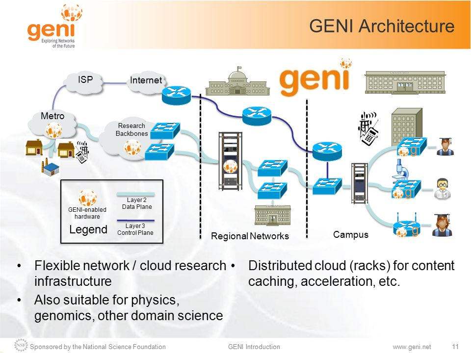 Sponsored by the National Science Foundation11GENI Introductionwww.geni.net GENI Architecture Flexible network / cloud research infrastructure Also su