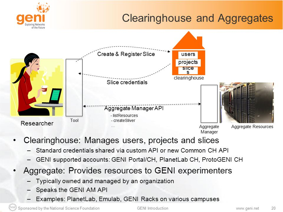 Sponsored by the National Science Foundation20GENI Introductionwww.geni.net Slice credentials Clearinghouse and Aggregates Clearinghouse: Manages user