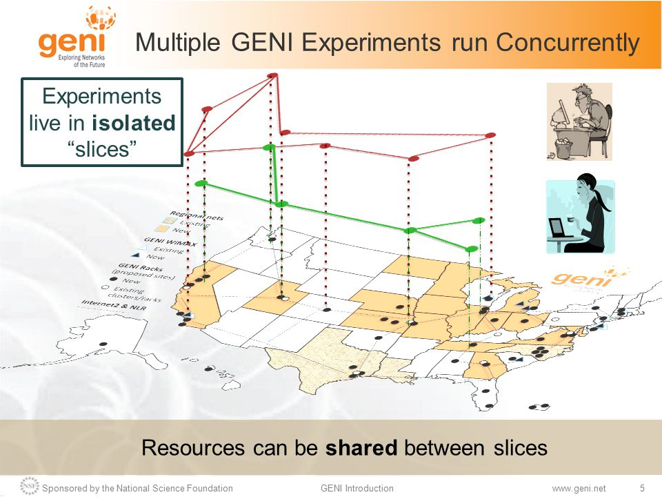 Sponsored by the National Science Foundation5GENI Introductionwww.geni.net Multiple GENI Experiments run Concurrently Resources can be shared between