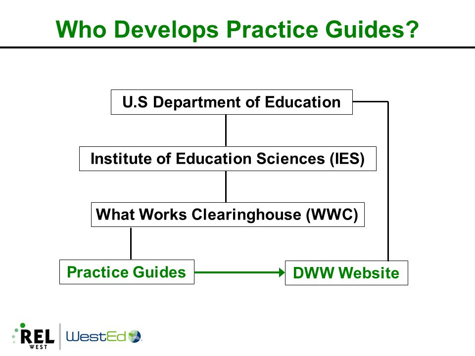 U.S Department of Education Institute of Education Sciences (IES) What Works Clearinghouse (WWC) Practice Guides DWW Website Who Develops Practice Guides