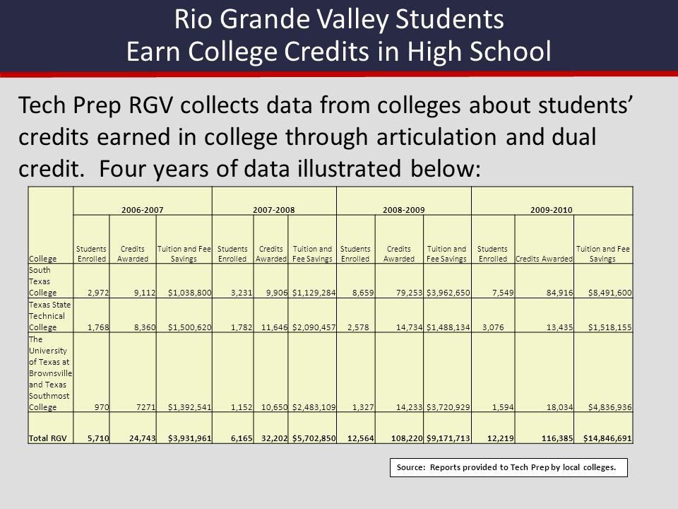 Rio Grande Valley Students Earn College Credits in High School College 2006-20072007-20082008-20092009-2010 Students Enrolled Credits Awarded Tuition