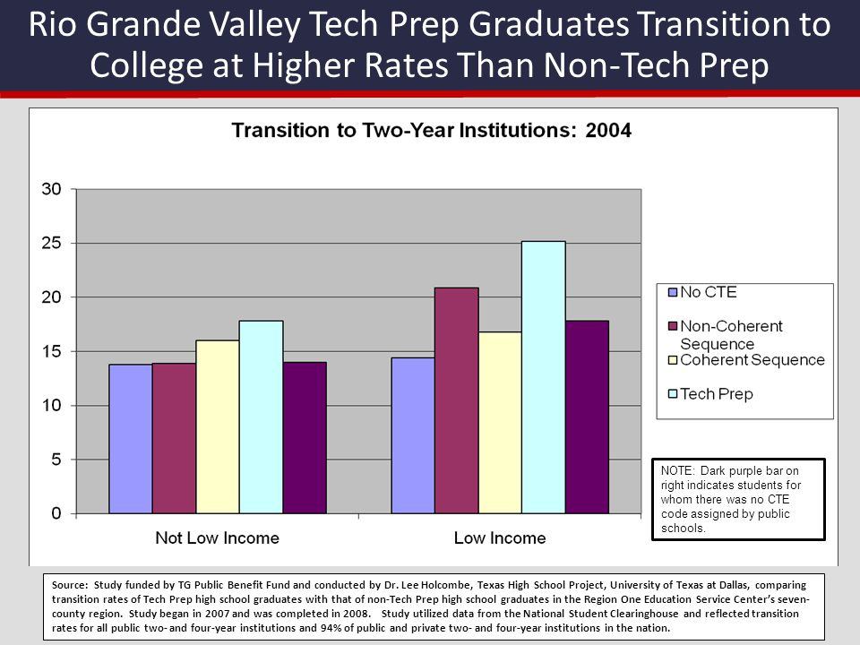 Rio Grande Valley Tech Prep Graduates Transition to College at Higher Rates Than Non-Tech Prep NOTE: Dark purple bar on right indicates students for w