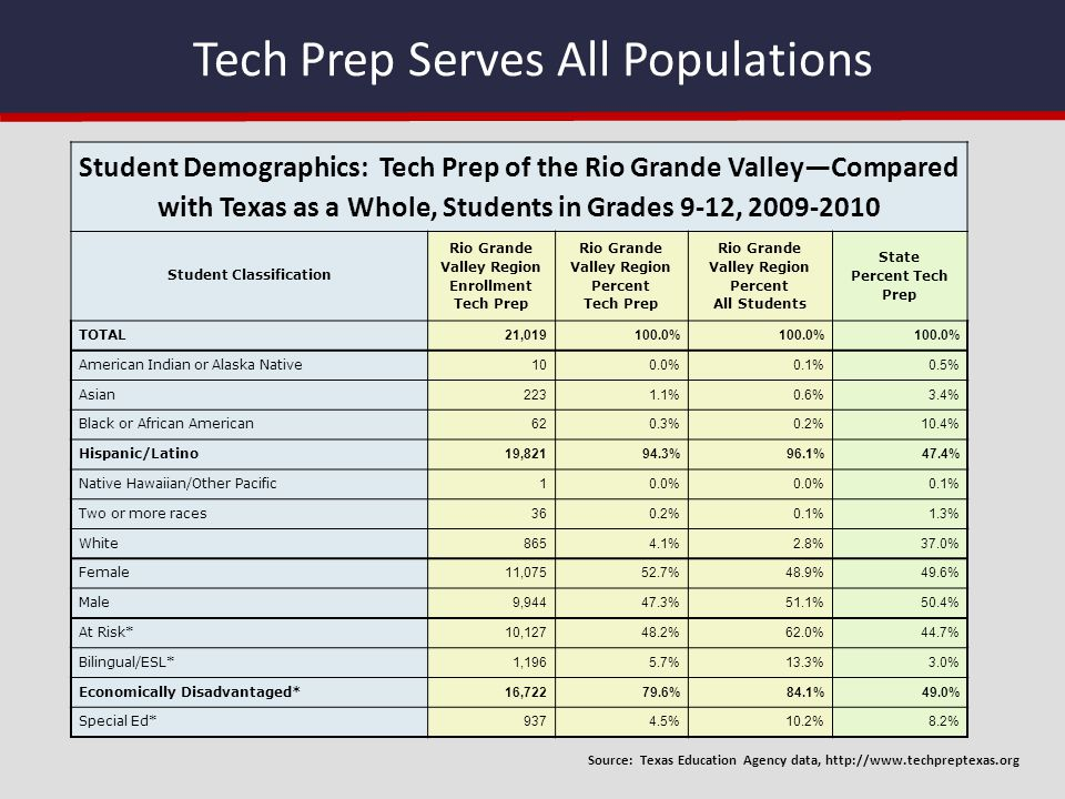 Tech Prep Serves All Populations Student Demographics: Tech Prep of the Rio Grande Valley—Compared with Texas as a Whole, Students in Grades 9-12, 200