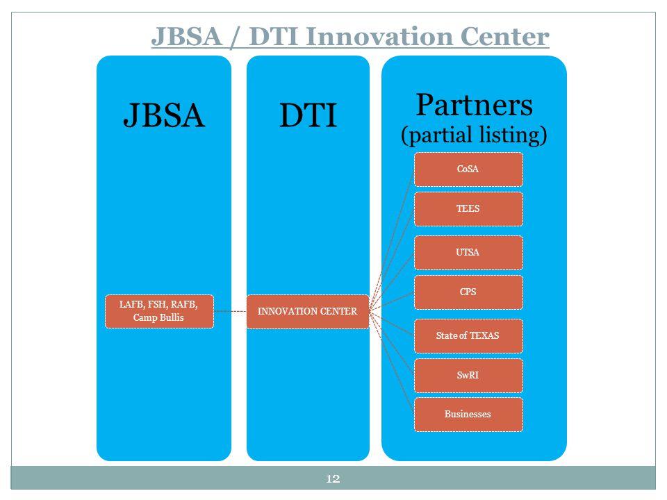 Partners (partial listing) DTIJBSA LAFB, FSH, RAFB, Camp Bullis INNOVATION CENTERCoSATEESUTSACPSState of TEXASSwRIBusinesses JBSA / DTI Innovation Cen