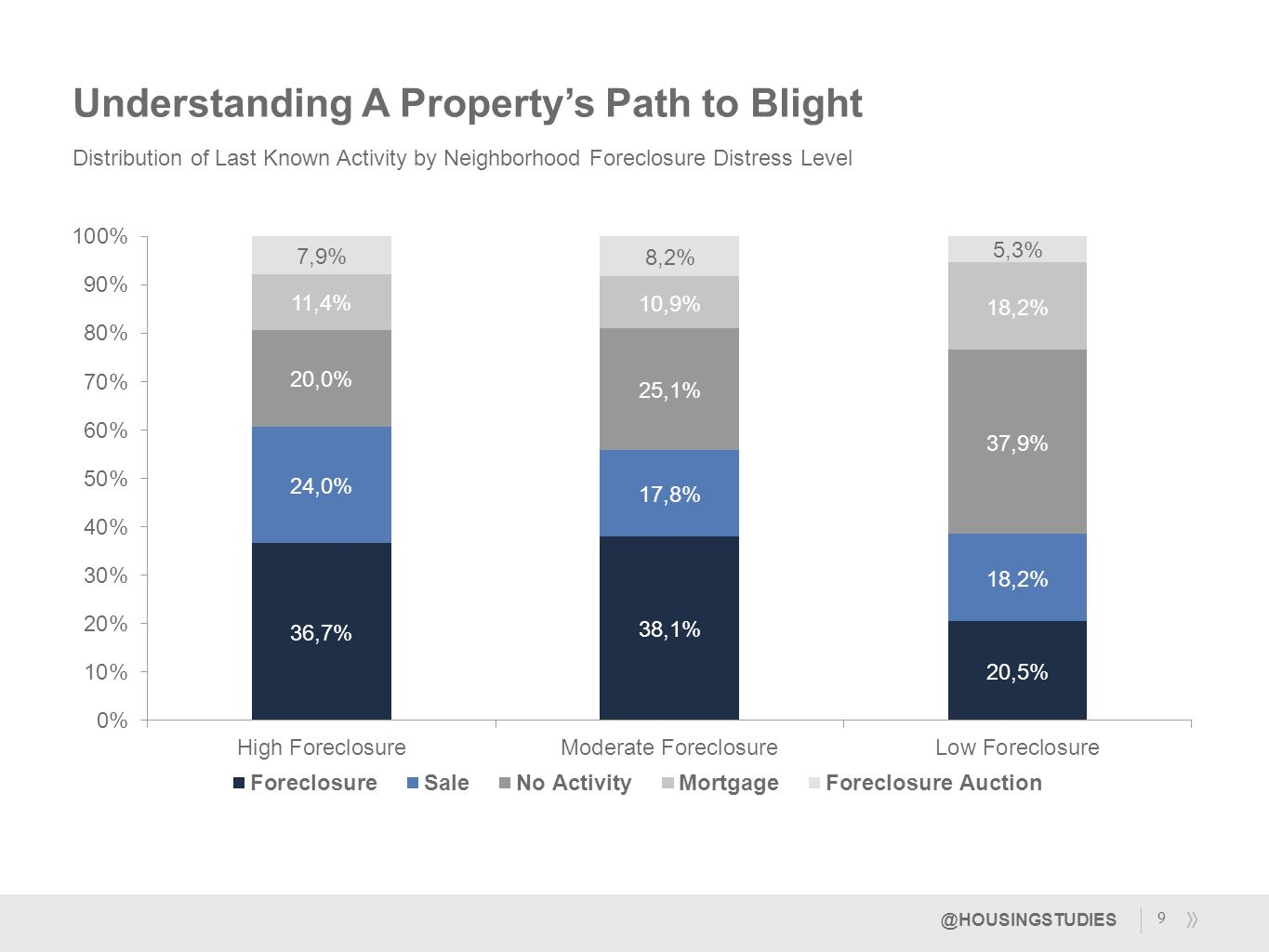 Distribution of Last Known Activity by Neighborhood Foreclosure Distress Level 9 Understanding A Property's Path to Blight @HOUSINGSTUDIES