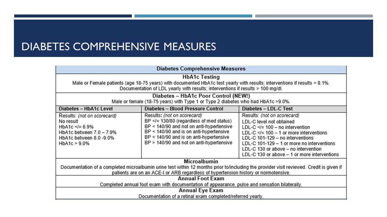 DIABETES COMPREHENSIVE MEASURES