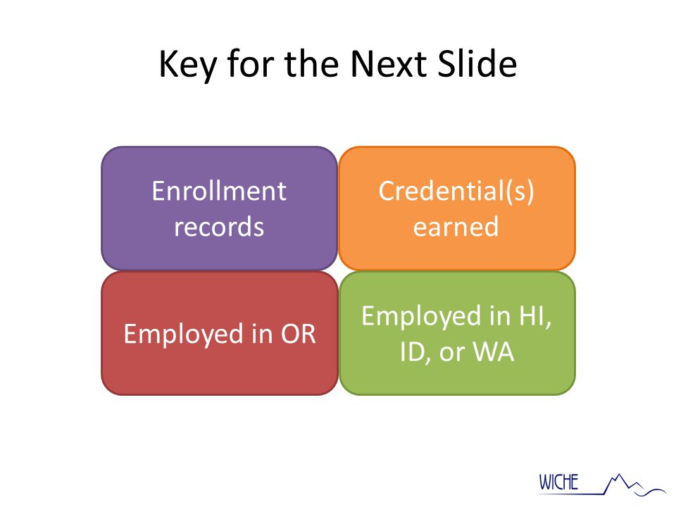 Enrollment records Employed in OR Credential(s) earned Employed in HI, ID, or WA Key for the Next Slide