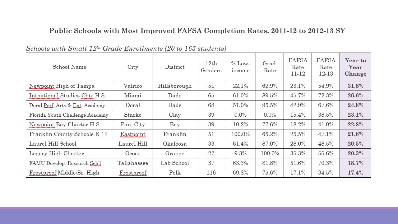 School's Grad Rate (2011-12) School's FAFSA Completion Rate (2012-13)