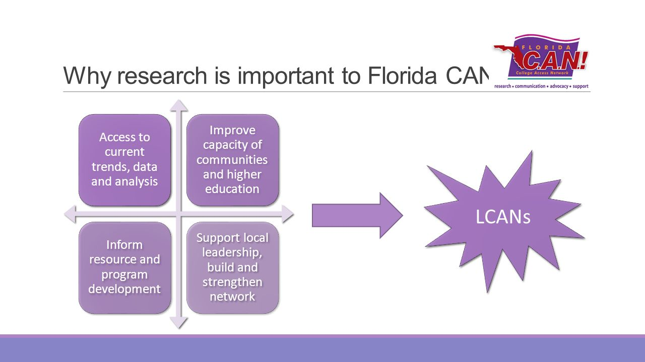 Why research is important to Florida CAN Access to current trends, data and analysis Improve capacity of communities and higher education Inform resource and program development Support local leadership, build and strengthen network LCANs