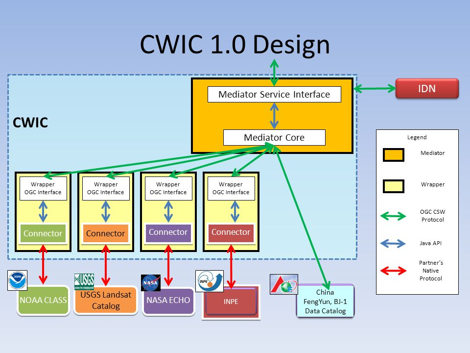 Legend CWIC 1.0 Design CWIC Mediator Service Interface Mediator Core Wrapper OGC Interface Wrapper OGC Interface Wrapper OGC Interface Connector NOAA CLASS USGS Landsat Catalog USGS Landsat Catalog NASA ECHO IDN China FengYun, BJ-1 Data Catalog INPE Wrapper OGC Interface Connector Mediator Wrapper OGC CSW Protocol Java API Partner's Native Protocol