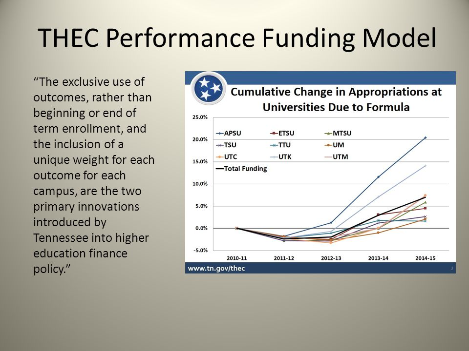The exclusive use of outcomes, rather than beginning or end of term enrollment, and the inclusion of a unique weight for each outcome for each campus, are the two primary innovations introduced by Tennessee into higher education finance policy. THEC Performance Funding Model