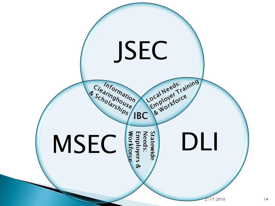 JSEC DLIMSEC 2/17/2010 14 IBC Local Needs: Employer Training & Workforce Statewide Needs: Employers & Workforce Information Clearinghouse & Scholarships