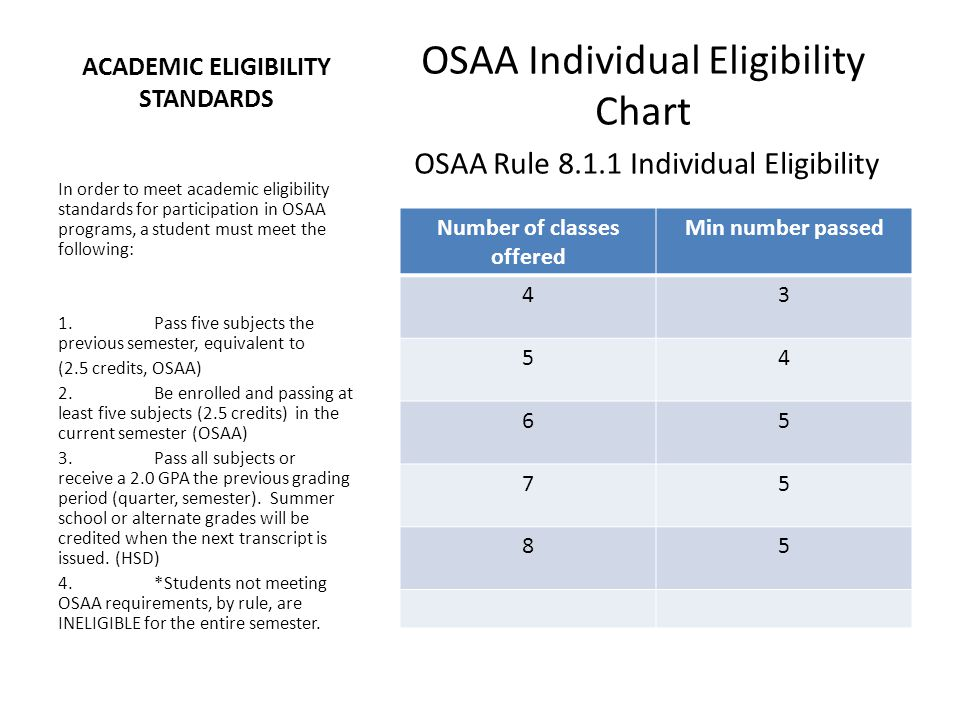 ACADEMIC ELIGIBILITY STANDARDS OSAA Individual Eligibility Chart OSAA Rule 8.1.1 Individual Eligibility In order to meet academic eligibility standards for participation in OSAA programs, a student must meet the following: 1.Pass five subjects the previous semester, equivalent to (2.5 credits, OSAA) 2.Be enrolled and passing at least five subjects (2.5 credits) in the current semester (OSAA) 3.Pass all subjects or receive a 2.0 GPA the previous grading period (quarter, semester).