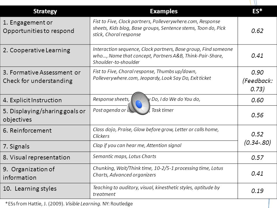Summary Using the guidelines can be a way to understand research findings Various websites have evaluated instructional strategies
