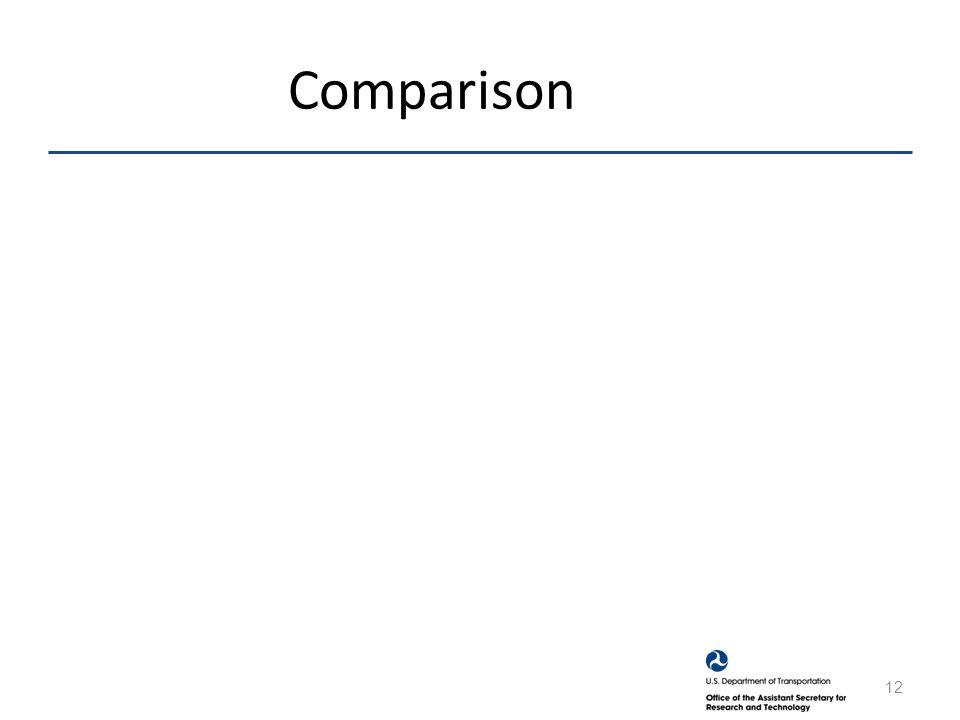Comparison 12