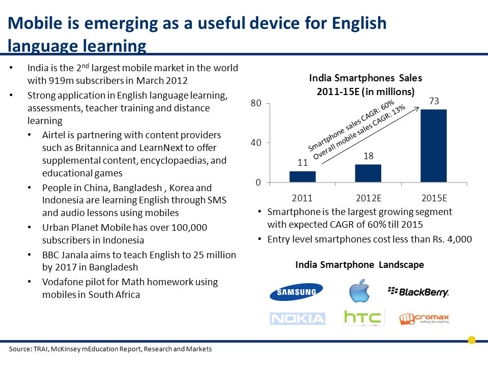 Mobile is emerging as a useful device for English language learning India is the 2 nd largest mobile market in the world with 919m subscribers in March 2012 Strong application in English language learning, assessments, teacher training and distance learning Airtel is partnering with content providers such as Britannica and LearnNext to offer supplemental content, encyclopaedias, and educational games People in China, Bangladesh, Korea and Indonesia are learning English through SMS and audio lessons using mobiles Urban Planet Mobile has over 100,000 subscribers in Indonesia BBC Janala aims to teach English to 25 million by 2017 in Bangladesh Vodafone pilot for Math homework using mobiles in South Africa India Smartphone Landscape Source: TRAI, McKinsey mEducation Report, Research and Markets Smartphone sales CAGR: 60% Overall mobile sales CAGR: 13% Smartphone is the largest growing segment with expected CAGR of 60% till 2015 Entry level smartphones cost less than Rs.