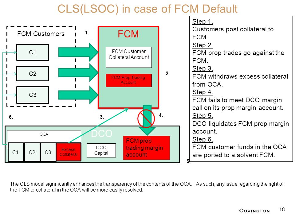 DCO FCM C2 C1 C3 CLS(LSOC) in case of FCM Default FCM Customers FCM Customer Collateral Account DCO Capital FCM prop trading margin account FCM Prop T