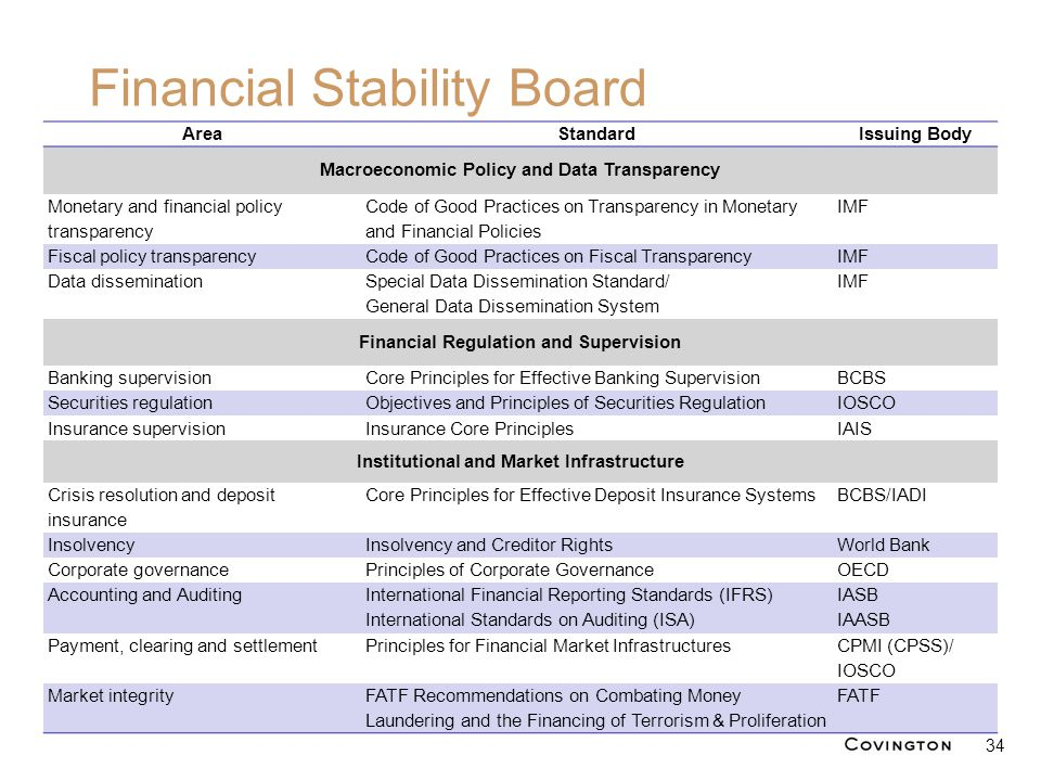 Financial Stability Board 34 AreaStandardIssuing Body Macroeconomic Policy and Data Transparency Monetary and financial policy transparency Code of Go