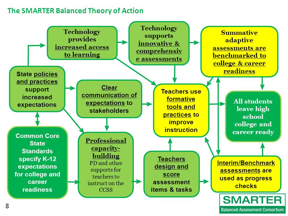 8 The SMARTER Balanced Theory of Action All students leave high school college and career ready Summative adaptive assessments are benchmarked to college & career readiness Technology supports innovative & comprehensiv e assessments Technology provides increased access to learning State policies and practices support increased expectations Common Core State Standards specify K-12 expectations for college and career readiness Clear communication of expectations to stakeholders Professional capacity- building PD and other supports for teachers to instruct on the CCSS Teachers design and score assessment items & tasks Interim/Benchmark assessments are used as progress checks Teachers use formative tools and practices to improve instruction