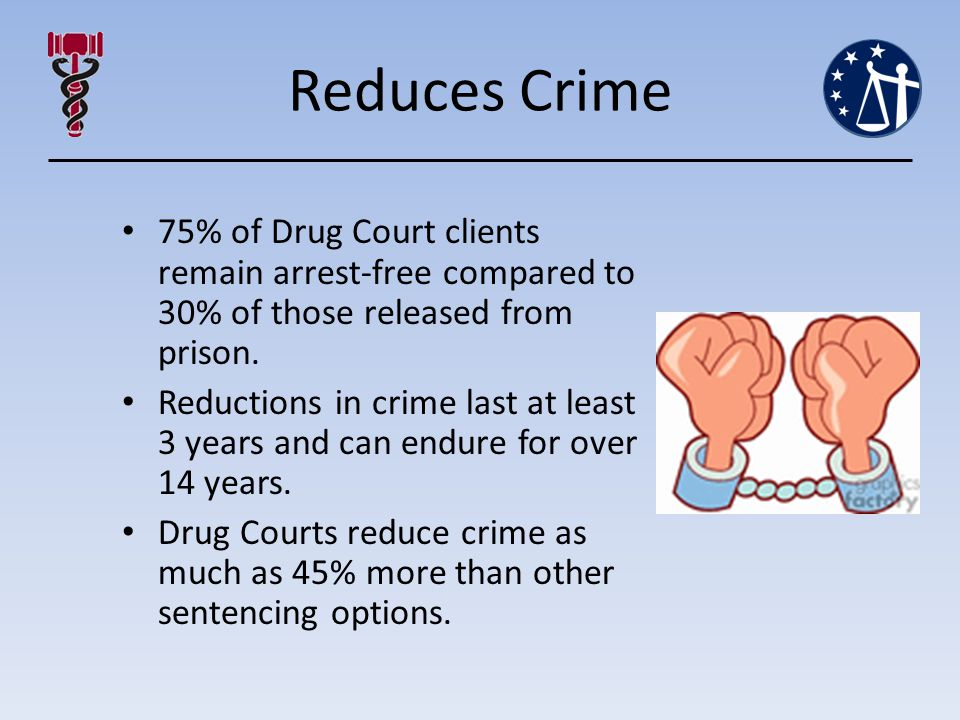 Reduces Crime 75% of Drug Court clients remain arrest-free compared to 30% of those released from prison.